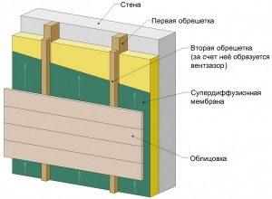 схема слоев: какой толщины нужен пенопласт для утепления балкона?